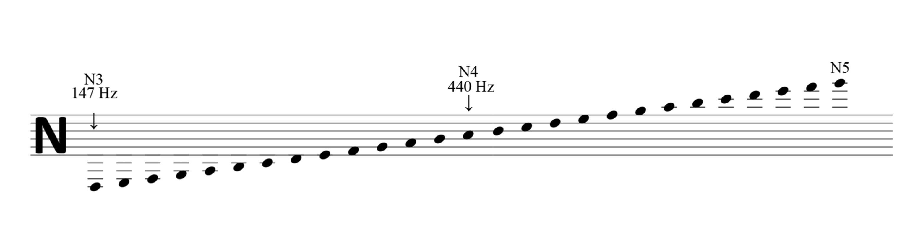 Bohlen-Pierce chromatic notation